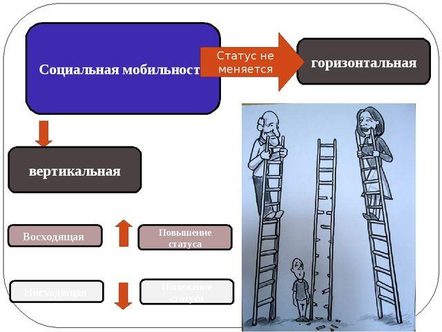 Социальная мобильность вертикальная горизонтальная Восходящая Повышение стату...