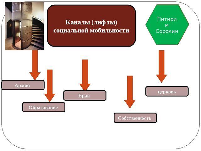 Каналы (лифты) социальной мобильности Армия Образование Брак церковь Собствен...