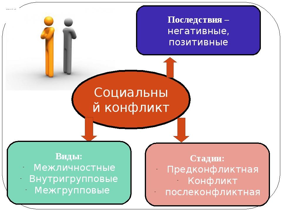 Социальный конфликт Последствия – негативные, позитивные Виды: Межличностные...