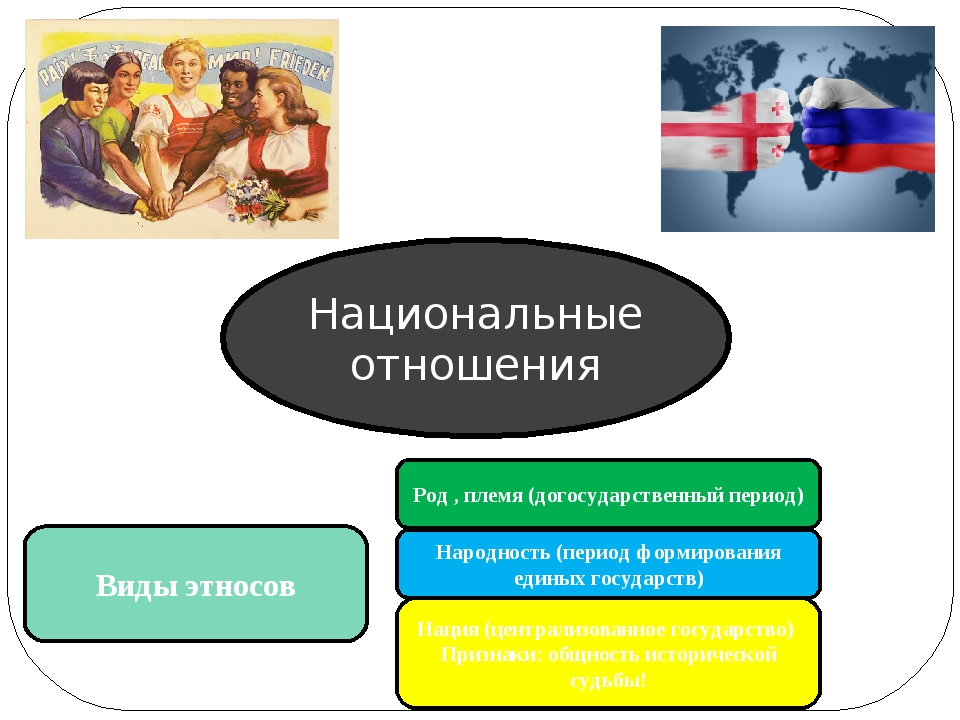 Национальные отношения Виды этносов Род , племя (догосударственный период) На...