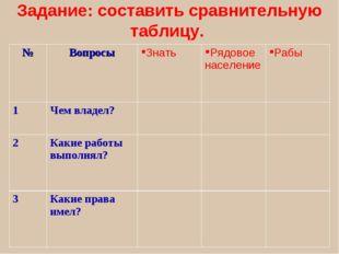 Задание: составить сравнительную таблицу. №ВопросыЗнатьРядовое населениеР