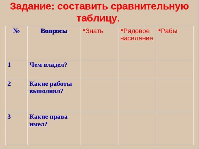 Задание: составить сравнительную таблицу. №ВопросыЗнатьРядовое населениеР...