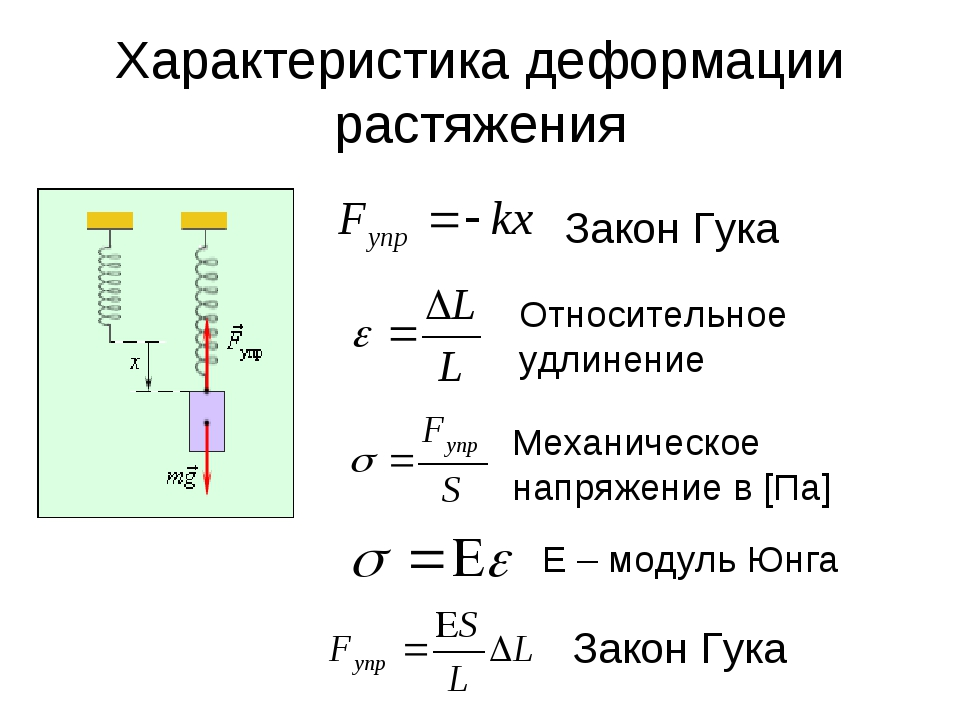 Характеристика деформации растяжения Закон Гука Относительное удлинение Механ...