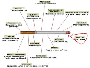 Что же представляет собой табачный дым? Какие вещества в него входят?