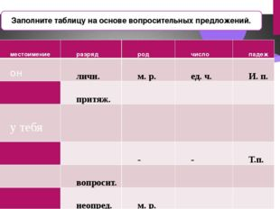 Заполните таблицу на основе вопросительных предложений. местоимение разряд ро
