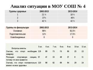 Анализ ситуации в МОУ СОШ № 4 Группы здоровья 2002-2013 2013-2014 1 21 % 18 %