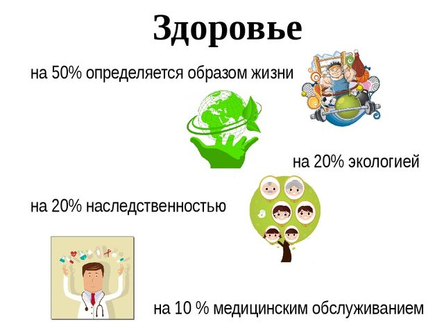 Здоровье на 50% определяется образом жизни на 20% экологией на 20% наследстве...
