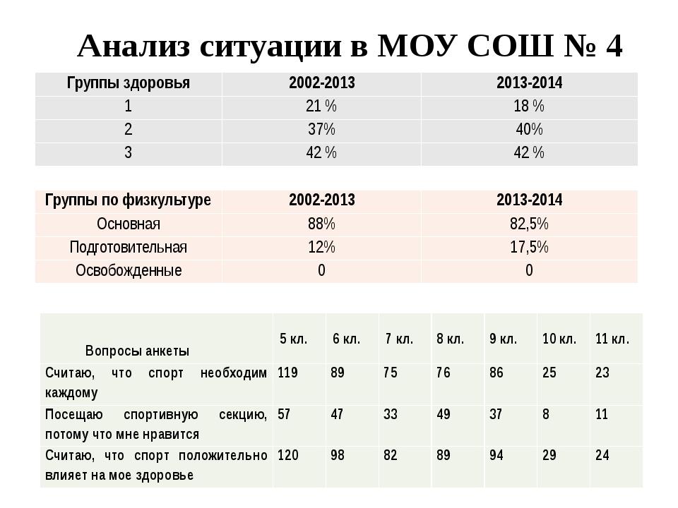 Анализ ситуации в МОУ СОШ № 4 Группы здоровья 2002-2013 2013-2014 1 21 % 18 %...