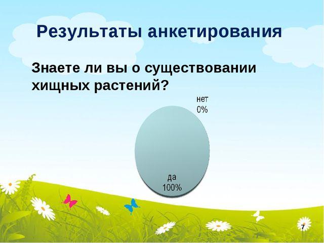 Результаты анкетирования Знаете ли вы о существовании хищных растений? *