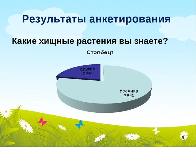 Результаты анкетирования Какие хищные растения вы знаете? *