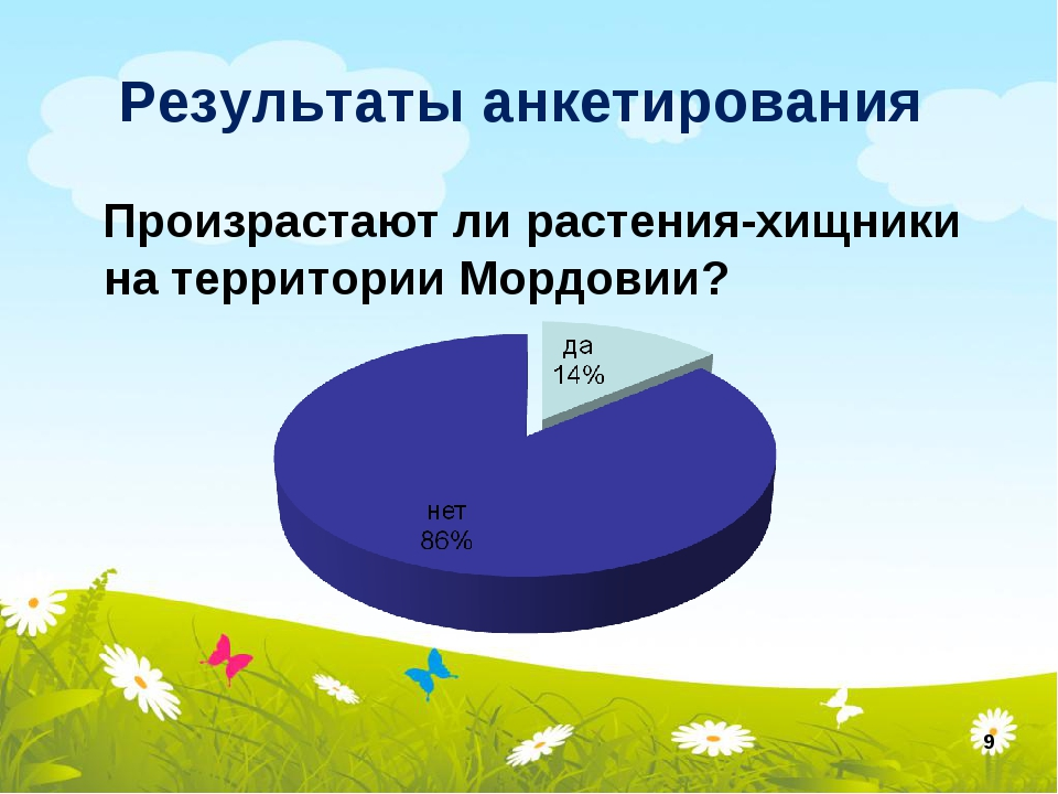 Результаты анкетирования Произрастают ли растения-хищники на территории Мордо...