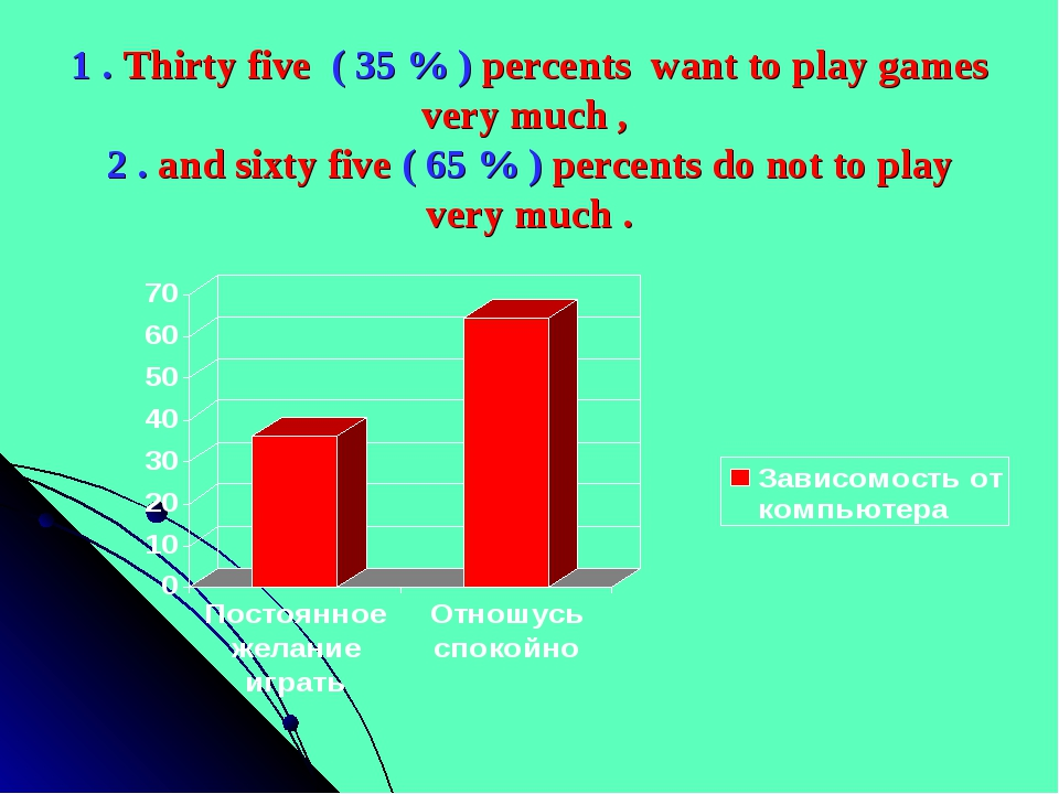 1 . Thirty five ( 35 % ) percents want to play games very much , 2 . and sixt...