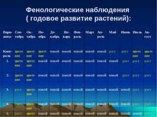 Фенологические наблюдения ( годовое развитие растений): Вари-анты Сен-тябрь