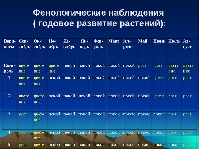 Фенологические наблюдения ( годовое развитие растений): Вари-анты Сен-тябрь...