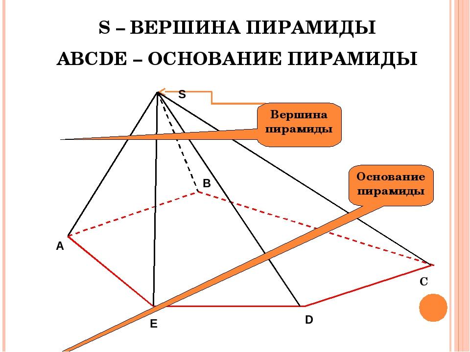 S – ВЕРШИНА ПИРАМИДЫ ABCDE – ОСНОВАНИЕ ПИРАМИДЫ C Основание пирамиды Вершина...