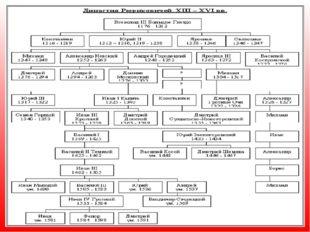 Московская Русь Московское государство, Русское государство, Российское госуд