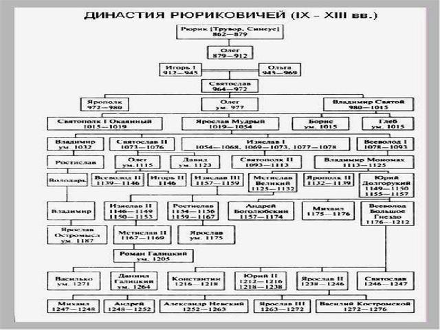 Киевская Русь Киевская Русь, также Древнерусское государство — средневековое...