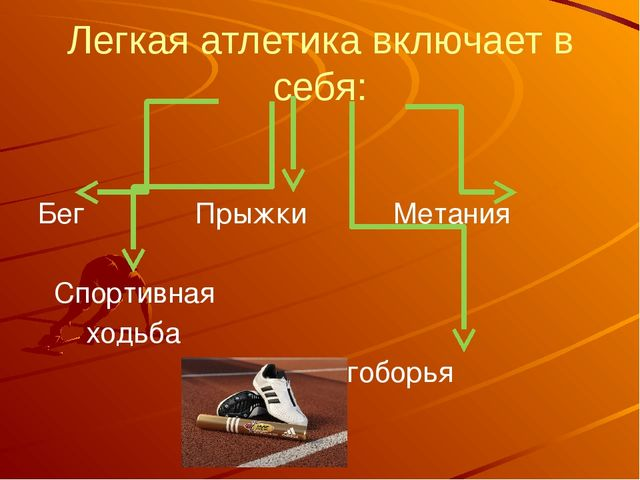 Легкая атлетика включает в себя: Бег Прыжки Метания Спортивная ходьба Многобо...