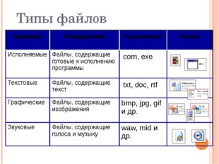 Типы файлов Название Определение Расширение Значок Исполняемые Файлы, содержа