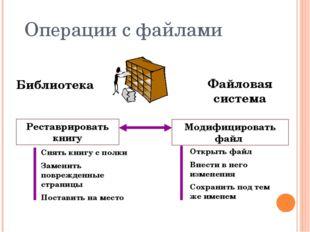 Операции с файлами Реставрировать книгу Библиотека Файловая система Модифицир