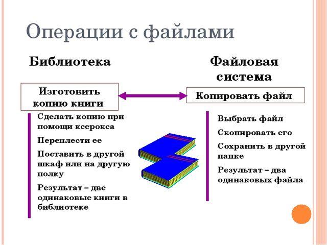 Изготовить копию книги Библиотека Файловая система Копировать файл Сделать ко...