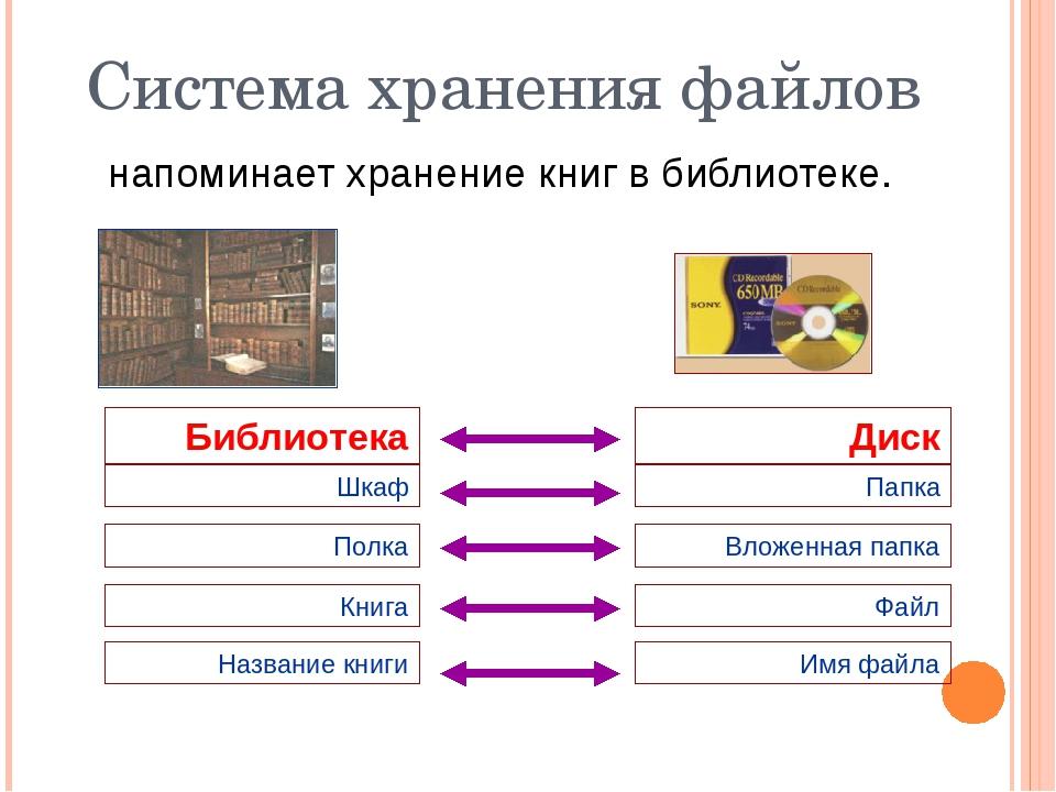 Система хранения файлов напоминает хранение книг в библиотеке. Шкаф Библиотек...