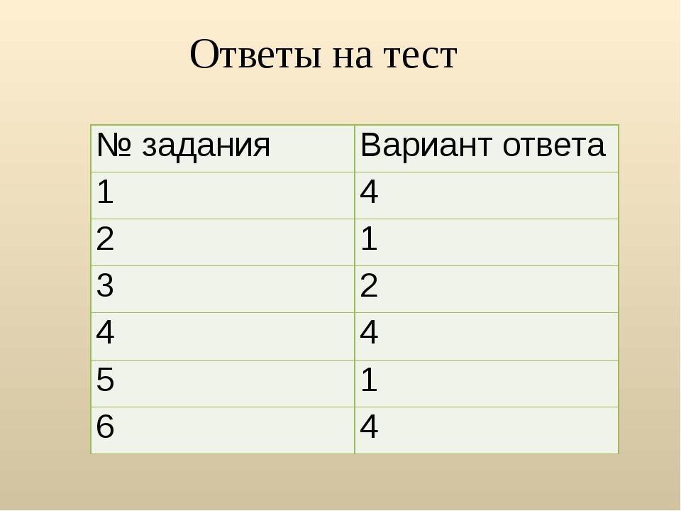 Ответы на тест № задания Вариант ответа 1 4 2 1 3 2 4 4 5 1 6 4