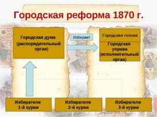 Городская реформа 1870 г. Городская дума (распорядительный орган) Городская г