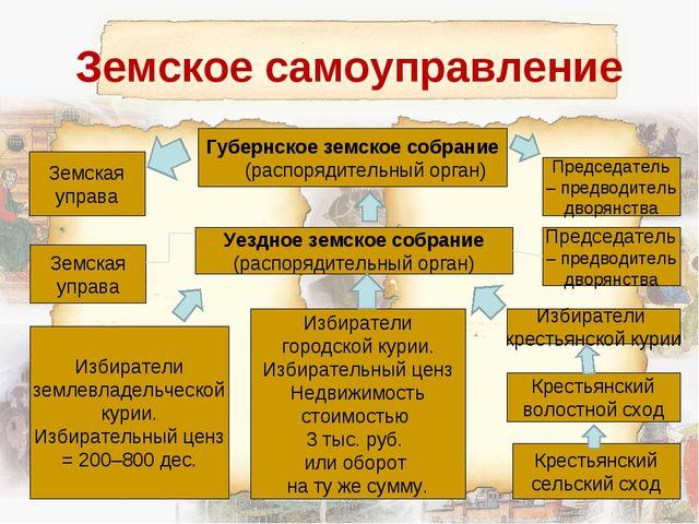 Губернское земское собрание (распорядительный орган) Земское самоуправление З...