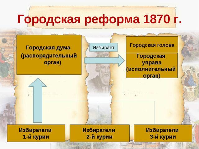 Городская реформа 1870 г. Городская дума (распорядительный орган) Городская г...