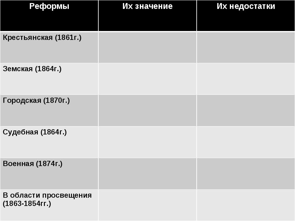 Реформы Их значениеИх недостатки Крестьянская (1861г.) Земская (1864г.)...