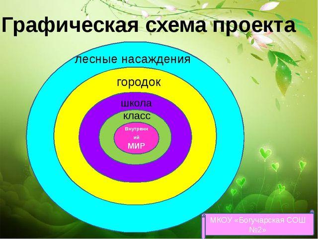 Графическая схема проекта МКОУ «Богучарская СОШ №2» школа Внутренний МИР кла...