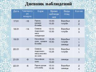 Дневник наблюдений Дата Температура воздуха Корм Время наблюдения Виды птиц К