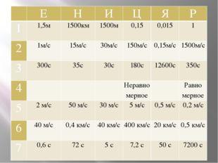 Е Н И Ц Я Р 1 1,5м 1500км 1500м 0,15 0,015 1 2 1м/с 15м/с 30м/с 150м/с 0,1