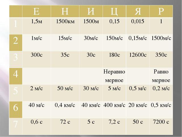 Е Н И Ц Я Р 1 1,5м 1500км 1500м 0,15 0,015 1 2 1м/с 15м/с 30м/с 150м/с 0,1...