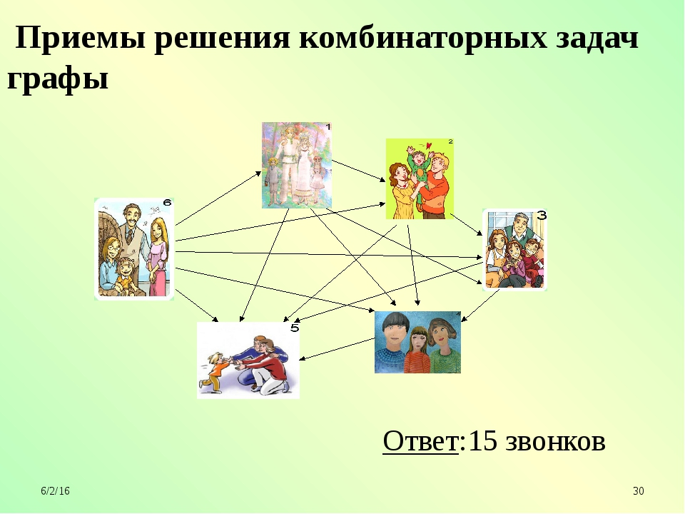 Приемы решения комбинаторных задач графы Ответ:15 звонков