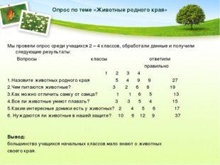 Опрос по теме «Животные родного края» Мы провели опрос среди учащихся 2 – 4