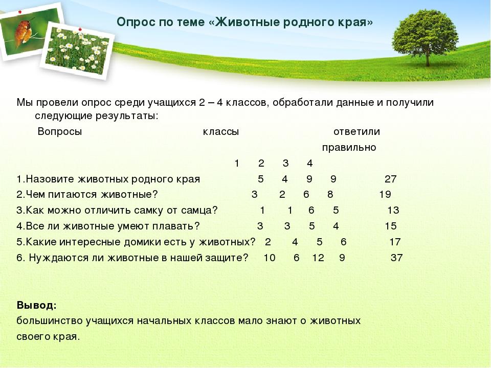 Опрос по теме «Животные родного края» Мы провели опрос среди учащихся 2 – 4...