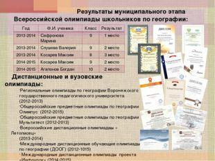 Результаты муниципального этапа Всероссийской олимпиады школьников по геогра