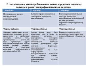 В соответствии с этими требованиями можно определить основные подходы к разв