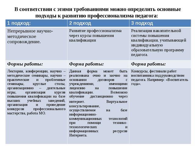 В соответствии с этими требованиями можно определить основные подходы к разв...