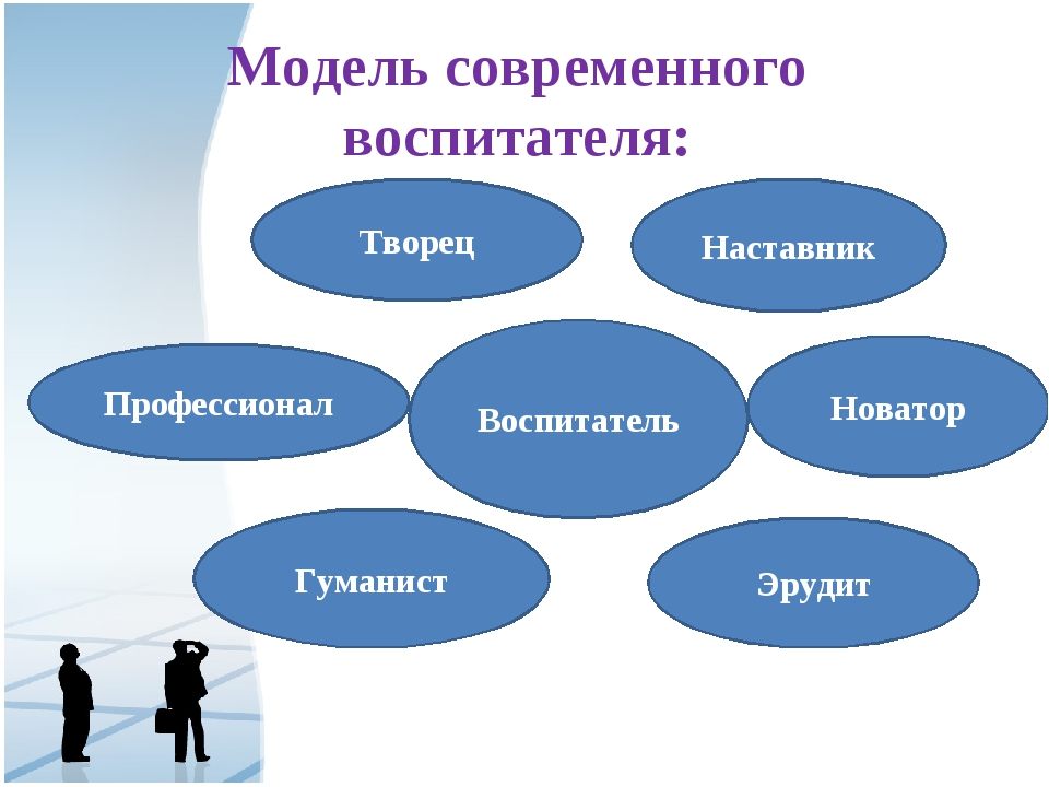 Модель современного воспитателя: Воспитатель Творец Наставник Профессионал Но...