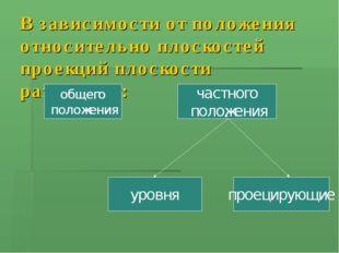 В зависимости от положения относительно плоскостей проекций плоскости различа