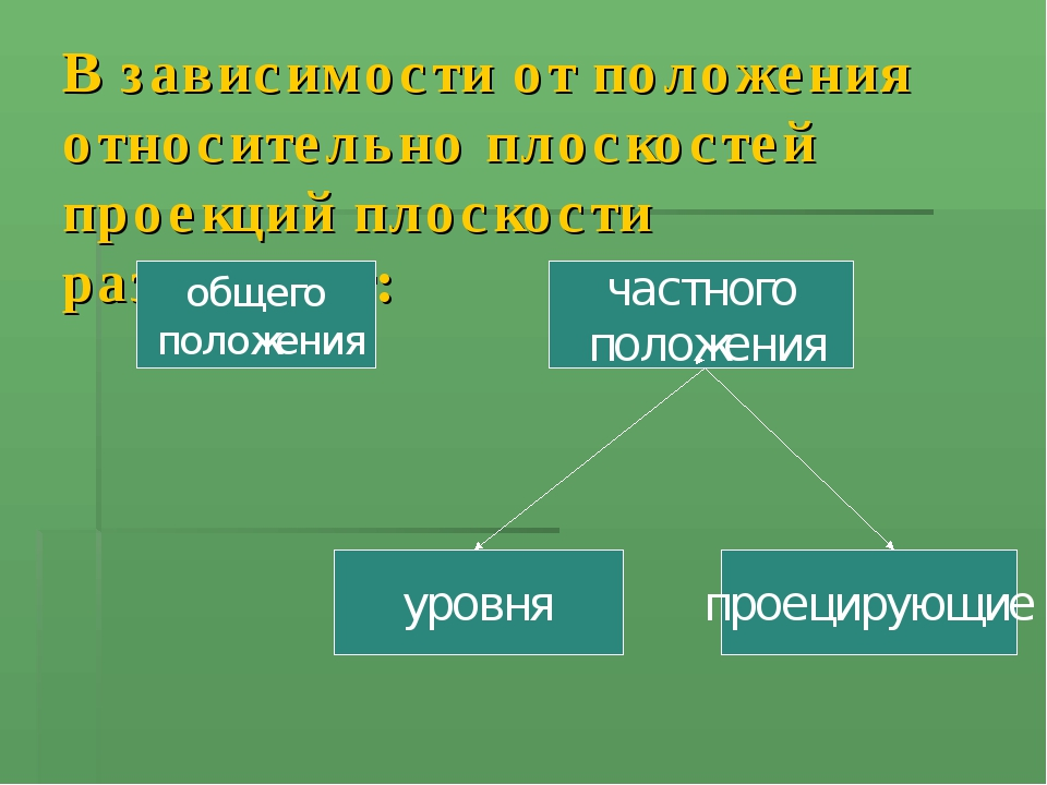 В зависимости от положения относительно плоскостей проекций плоскости различа...