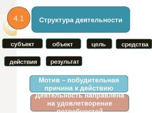 Структура деятельности субъект объект цель средства 4.1 действия результат Мо