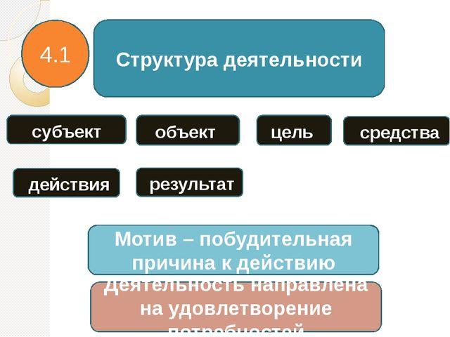 Структура деятельности субъект объект цель средства 4.1 действия результат Мо...