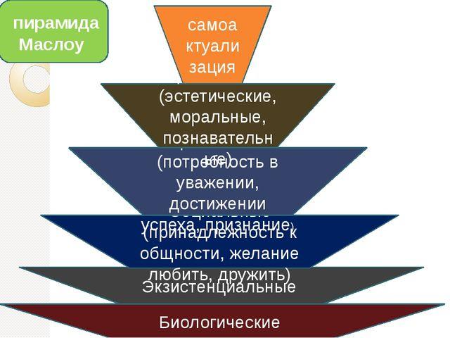 Биологические Экзистенциальные Социальные (принадлежность к общности, желание...