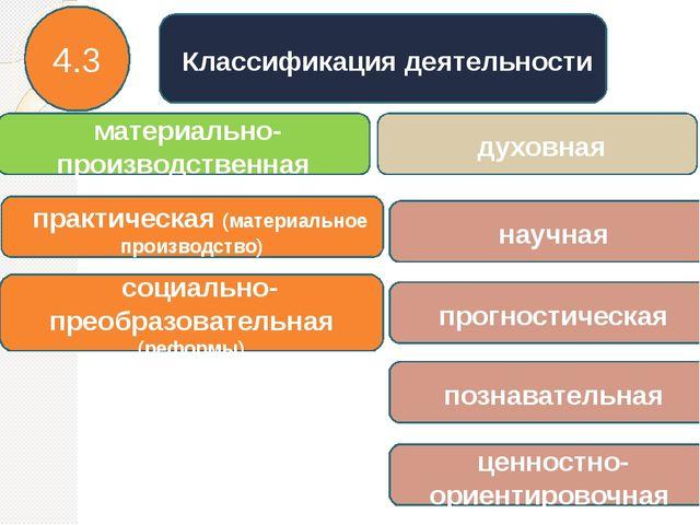 Классификация деятельности материально-производственная духовная практическа...