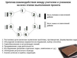 Цепочка взаимодействия между учителем и учеником на всех этапах выполнения пр