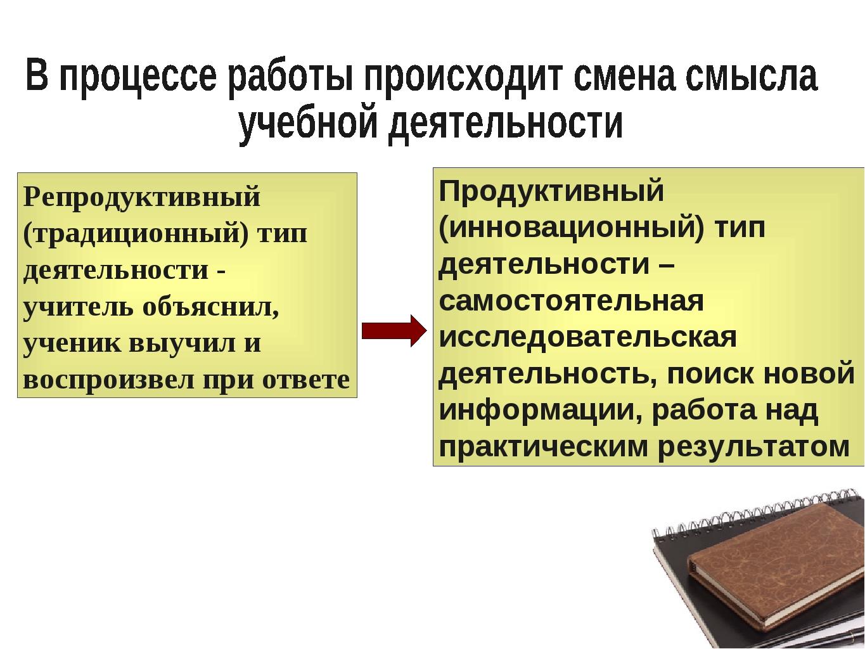 Репродуктивный (традиционный) тип деятельности - учитель объяснил, ученик выу...